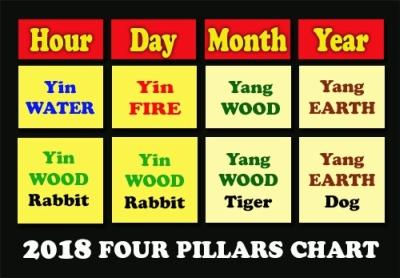 2018 Feng Shui Paht Chee 4 Pillars Chart