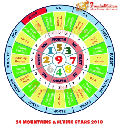 2018 Mountains Star and Flying Stars Chart for Horoscope Boar