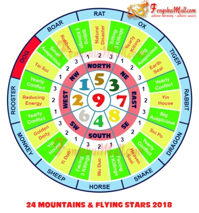 2018 Mountains Star and Flying Stars Chart for Horoscope Dog