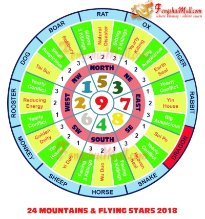2018 Mountains Star and Flying Stars Chart for Horoscope Dragon