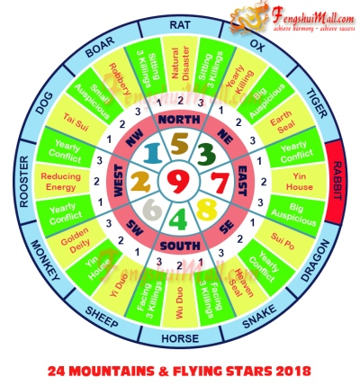 2018 Mountains Star and Flying Stars Chart for Horoscope Rabbit