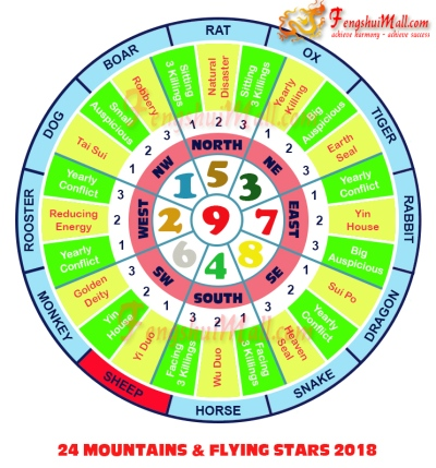 2018 Mountains Star and Flying Stars Chart for Horoscope Sheep