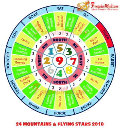 2018 Mountains Star and Flying Stars Chart for Horoscope Tiger