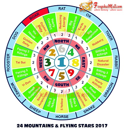 2017 Mountains Star and Flying Stars Chart for Horoscope Boar