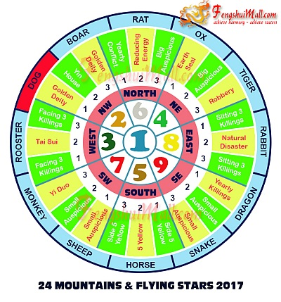 2017 Mountains Star and Flying Stars Chart for Horoscope Dog
