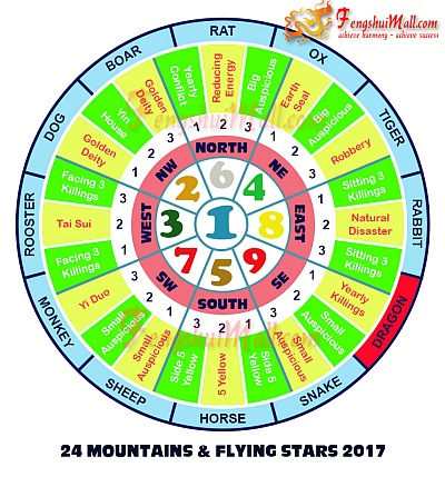 2017 Mountains Star and Flying Stars Chart for Horoscope Dragon