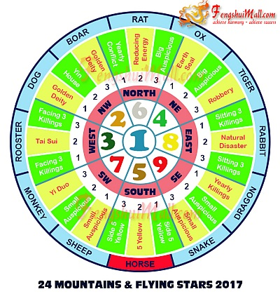 2017 Mountains Star and Flying Stars Chart for Horoscope Horse