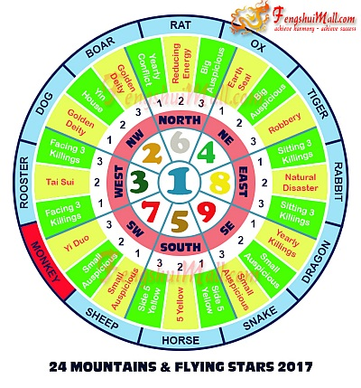 2017 Mountains Star and Flying Stars Chart for Horoscope Monkey