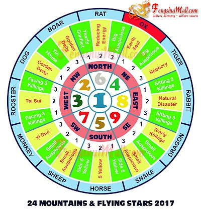 2017 Mountains Star and Flying Stars Chart for Horoscope Ox