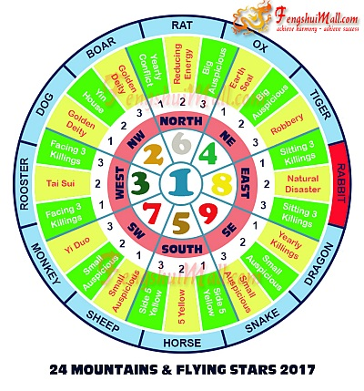 2017 Mountains Star and Flying Stars Chart for Horoscope Rabbit