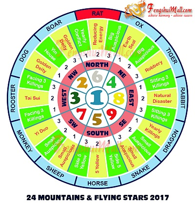 2017 Mountains Star and Flying Stars Chart for Horoscope Rat