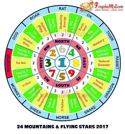 2017 Mountains Star and Flying Stars Chart for Horoscope Rooster