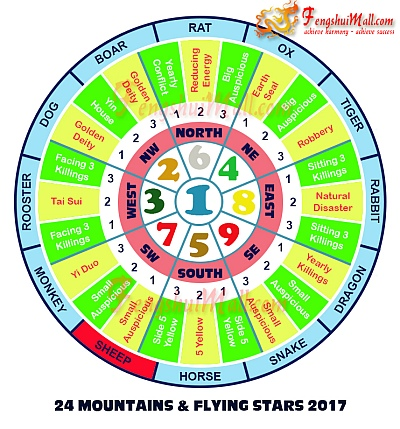 2017 Mountains Star and Flying Stars Chart for Horoscope Sheep