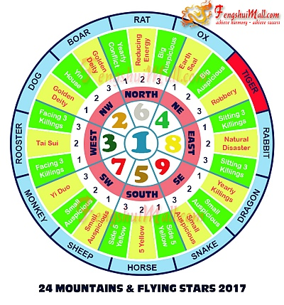 2017 Mountains Star and Flying Stars Chart for Horoscope Tiger