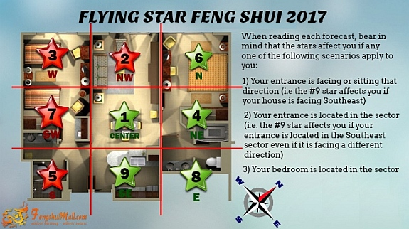 2017 Flying Star Chart superimposed onto Floor Plan