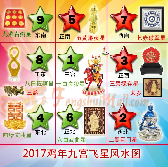 Flying Star Feng Shui 2017