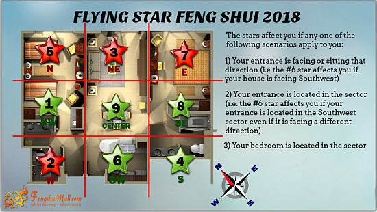 2018 Flying Star Chart superimposed onto Floor Plan