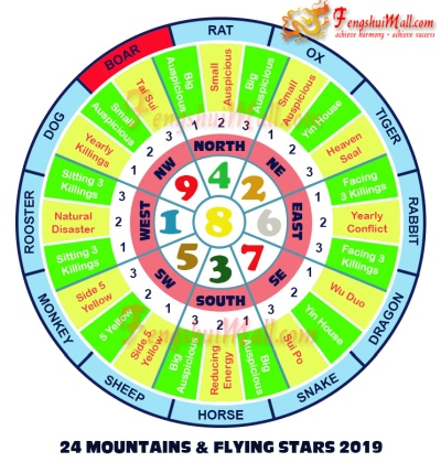 2019 Mountains Star and Flying Stars Chart for Horoscope Boar
