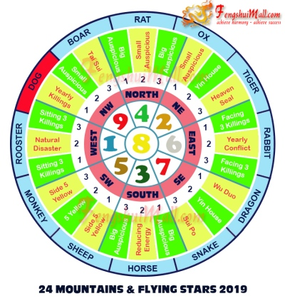 2019 Mountains Star and Flying Stars Chart for Horoscope Dog
