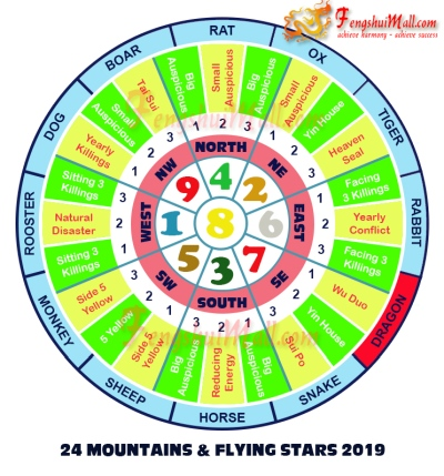 2019 Mountains Star and Flying Stars Chart for Horoscope Dragon