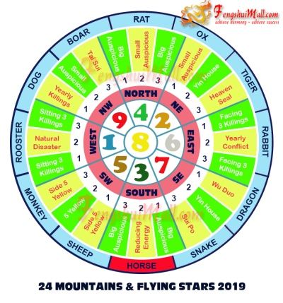 2019 Mountains Star and Flying Stars Chart for Horoscope Horse