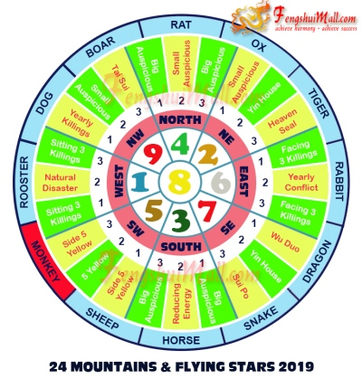 2019 Mountains Star and Flying Stars Chart for Horoscope Monkey