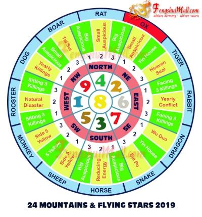 2019 Feng Shui Horoscope For Ox