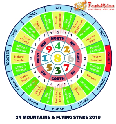2019 Mountains Star and Flying Stars Chart for Horoscope Rabbit