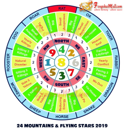 2019 Mountains Star and Flying Stars Chart for Horoscope Rat