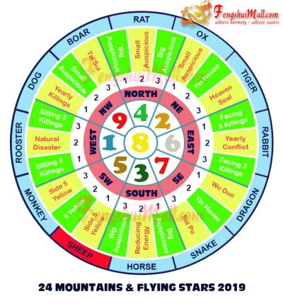 2019 Mountains Star and Flying Stars Chart for Horoscope Sheep