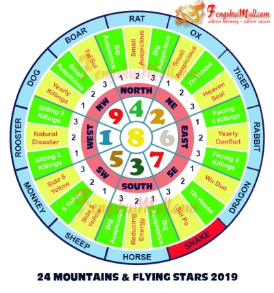 2019 Mountains Star and Flying Stars Chart for Horoscope Snake