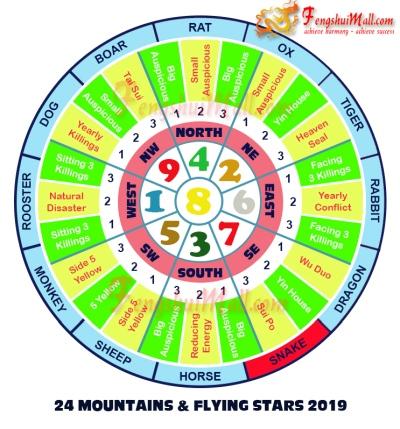 2019 Mountains Star and Flying Stars Chart for Horoscope Snake