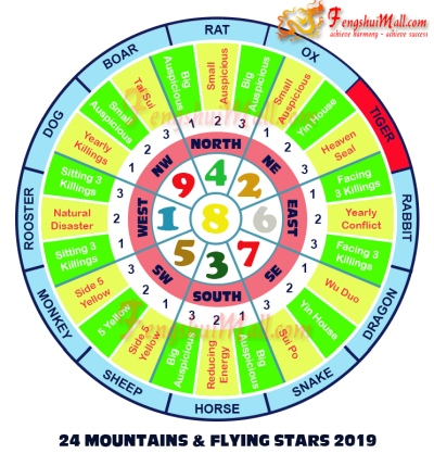 2019 Mountains Star and Flying Stars Chart for Horoscope Tiger