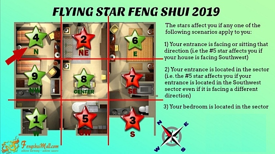 2019 Flying Star Chart superimposed onto Floor Plan