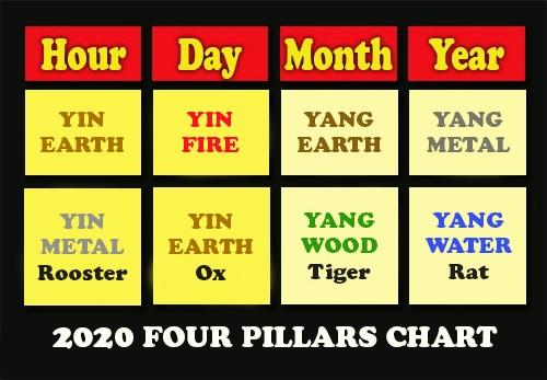 2020 Feng Shui Paht Chee 4 Pillars Chart