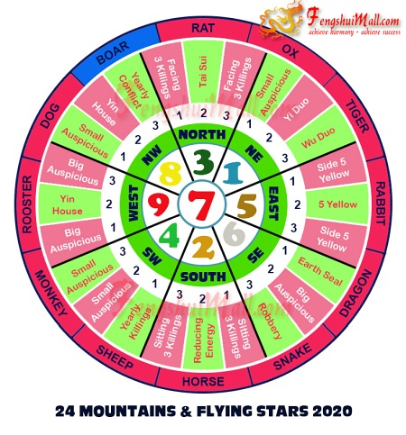 2020 Mountains Star and Flying Stars Chart for Horoscope Boar