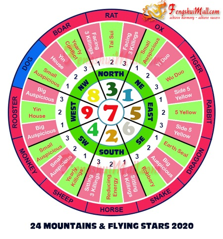 2020 Mountains Star and Flying Stars Chart for Horoscope Dog