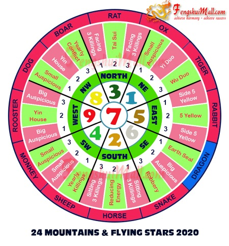 2020 Mountains Star and Flying Stars Chart for Horoscope Dragon