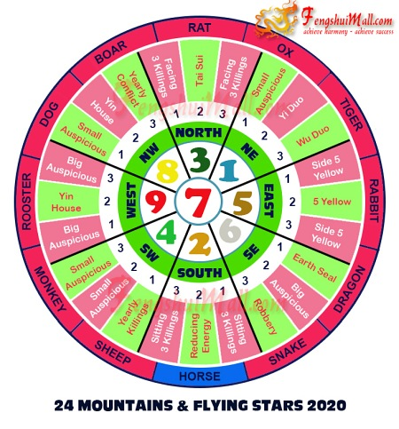 2020 Mountains Star and Flying Stars Chart for Horoscope Horse