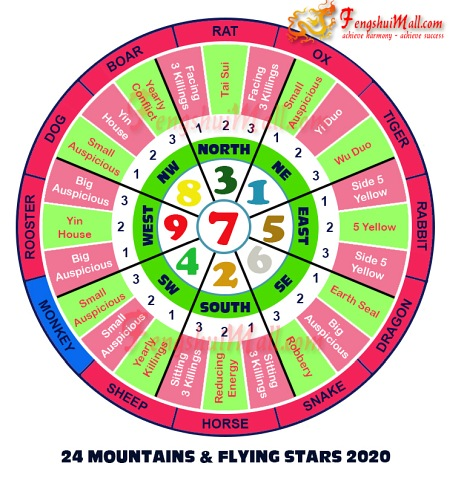 2020 Mountains Star and Flying Stars Chart for Horoscope Monkey