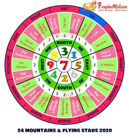 2020 Mountains Star and Flying Stars Chart for Horoscope Ox