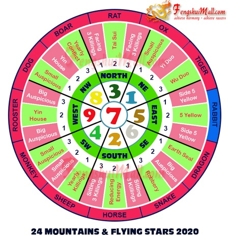 2020 Mountains Star and Flying Stars Chart for Horoscope Rabbit