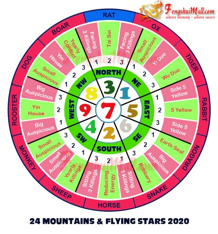 2020 Mountains Star and Flying Stars Chart for Horoscope Rat