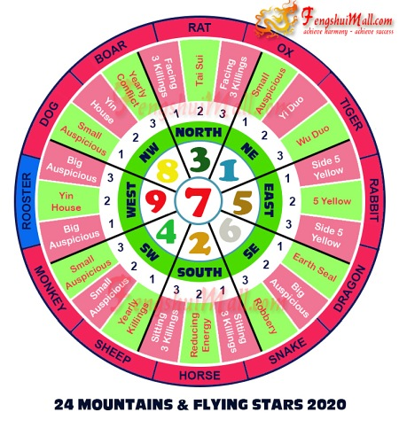 2020 Mountains Star and Flying Stars Chart for Horoscope Rooster