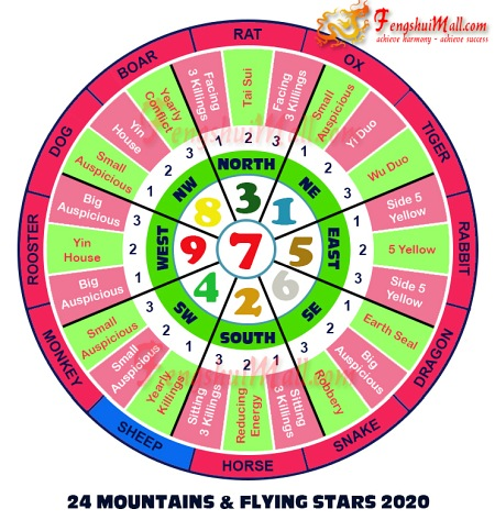 2020 Mountains Star and Flying Stars Chart for Horoscope Sheep
