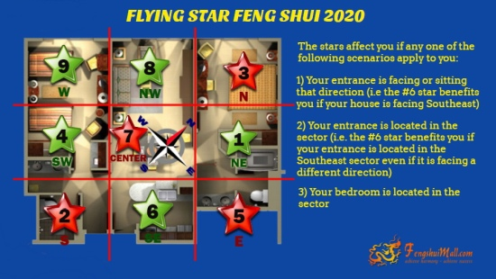 2020 Flying Star Chart superimposed onto Floor Plan