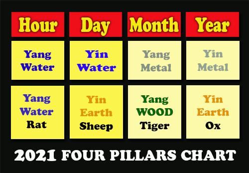 2021 Feng Shui Paht Chee 4 Pillars Chart