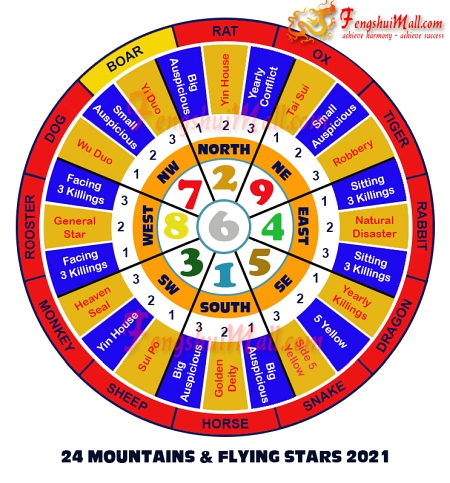 2021 Mountains Star and Flying Stars Chart for Horoscope Boar