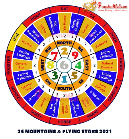 2021 Mountains Star and Flying Stars Chart for Horoscope Dog