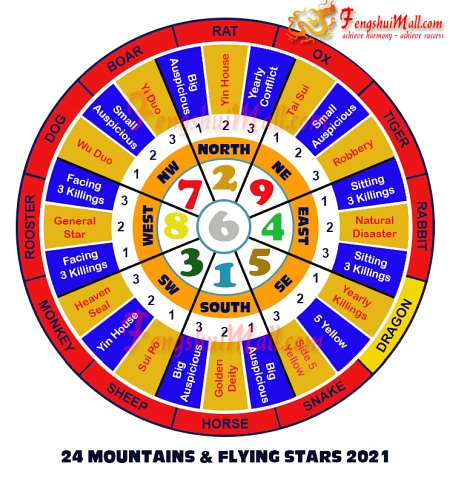 2021 Mountains Star and Flying Stars Chart for Horoscope Dragon
